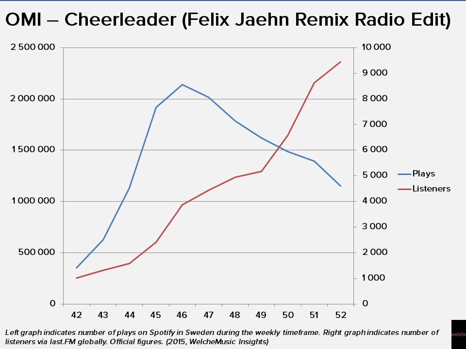Graph showing OMI's Cheerleader on Spotify and last.FM