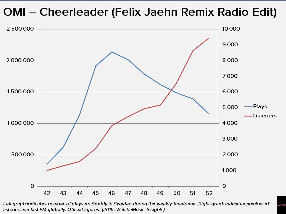 Lyric omi cheerleader lyrics : How OMI's Cheerleader Overtook Spotify Thanks to Felix Jaehn ...